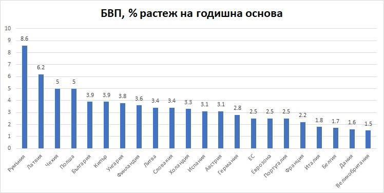 Румъния брутално изпревари България